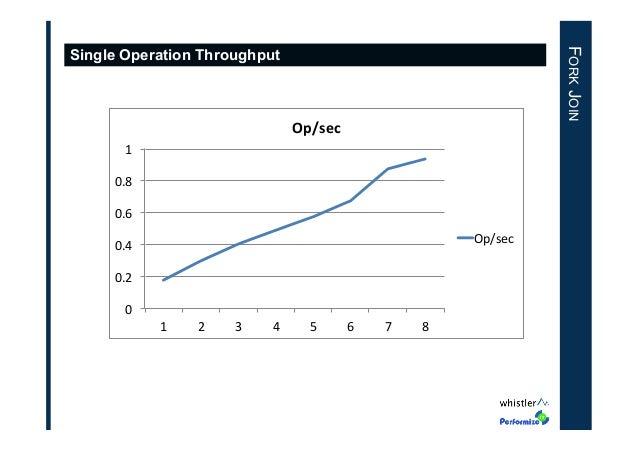 "FORK JOIN  Single Operation Throughput  Op/sec' 1"" 0.8"" 0.6"" Op/sec""  0.4"" 0.2"" 0"" 1""  2""  3""  4""  5""  6""  7""  8"""