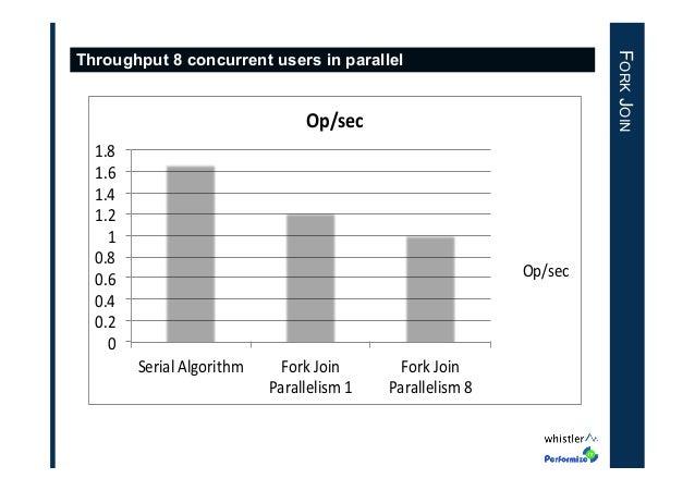 "FORK JOIN  Throughput 8 concurrent users in parallel  Op/sec' 1.8"" 1.6"" 1.4"" 1.2"" 1"" 0.8"" 0.6"" 0.4"" 0.2"" 0""  Op/sec""  Seri..."