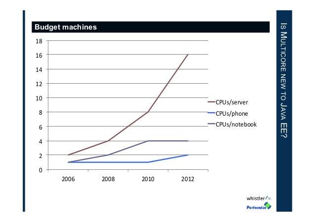 """18"""" 16"""" 14"""" 12"""" 10""""  CPUs/server""""  8""""  CPUs/phone""""  6""""  CPUs/notebook""""  4"""" 2"""" 0"""" 2006""""  2008""""  2010""""  2012""""  IS MULTICORE ..."""