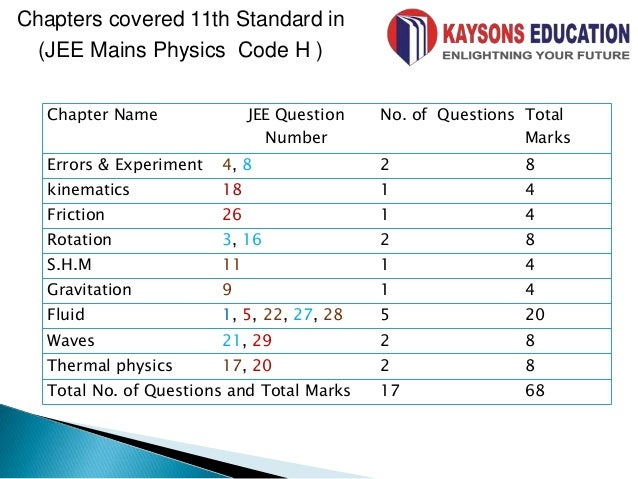 Jee main 2014 physics paper analysis, cutoff and marks ...