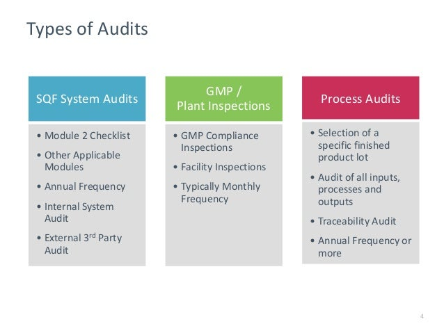 Staying Ahead of the Audit Curve with Food Industry Process Audits