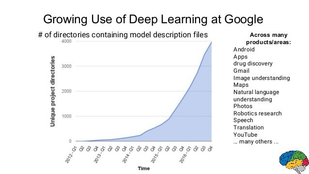 Growing Use of Deep Learning at Google Android Apps drug discovery Gmail Image understanding Maps Natural language underst...