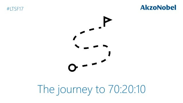 The journey to 70:20:10 #LTSF17
