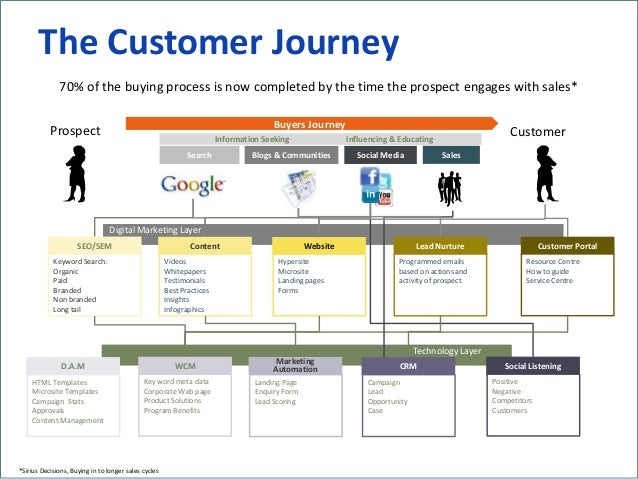 'A Journey to the Centre of Customer-centricity' - Jeff Evans