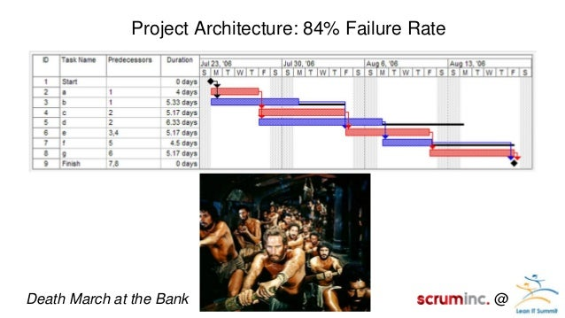 Scrum The Art Of Doing Twice The Work In Half The Time By Jeff Suthe