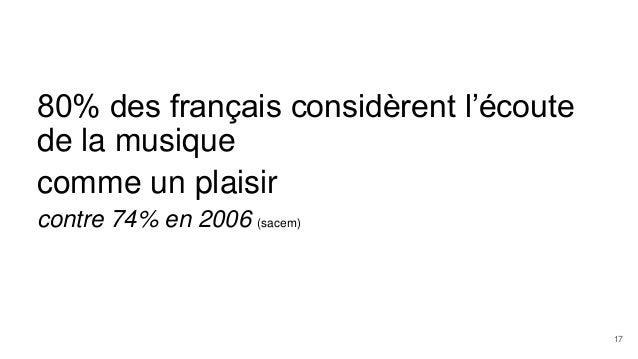 80% des français considèrent l'écoute de la musique comme un plaisir contre 74% en 2006 (sacem) 17