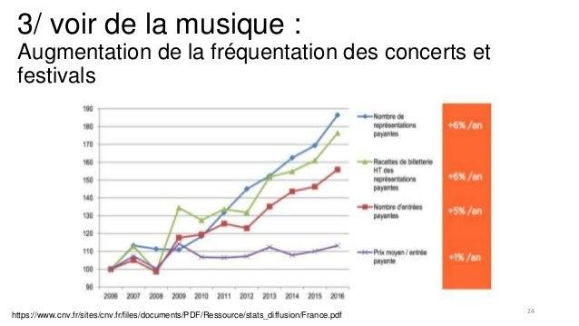3/ voir de la musique : Augmentation de la fréquentation des concerts et festivals https://www.cnv.fr/sites/cnv.fr/files/d...