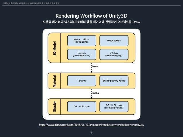 리얼타임 환경에서 쉐이더 프로그래밍을 통한 룩디벨롭과 특수효과 8 Rendering Workflow of Unity3D 모델링 데이터와 텍스쳐/프로퍼티 값을 셰이더에 전달하여 오브젝트를 Draw https://www.a...