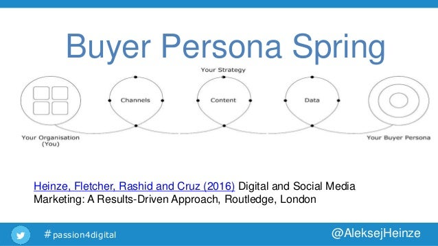 buyer persona spring digital marketing strategy development template