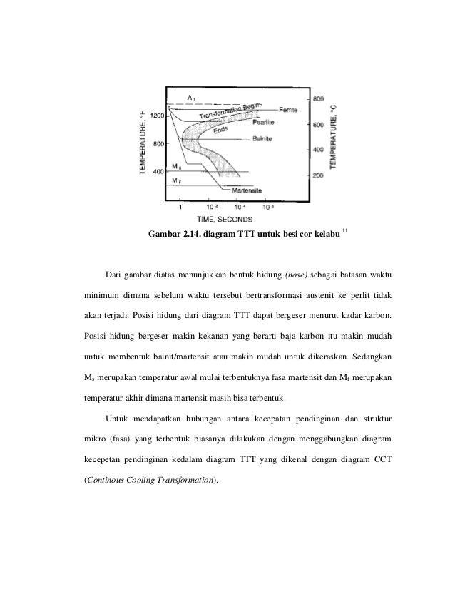 Jenis besi cor dan kandungan nya diagram ttt untuk besi cor kelabu di tunjukkan oleh gambar 214 28 ccuart Choice Image