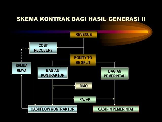 Jenis kontrak pengusahaan migas pemerintah 35 ccuart Choice Image