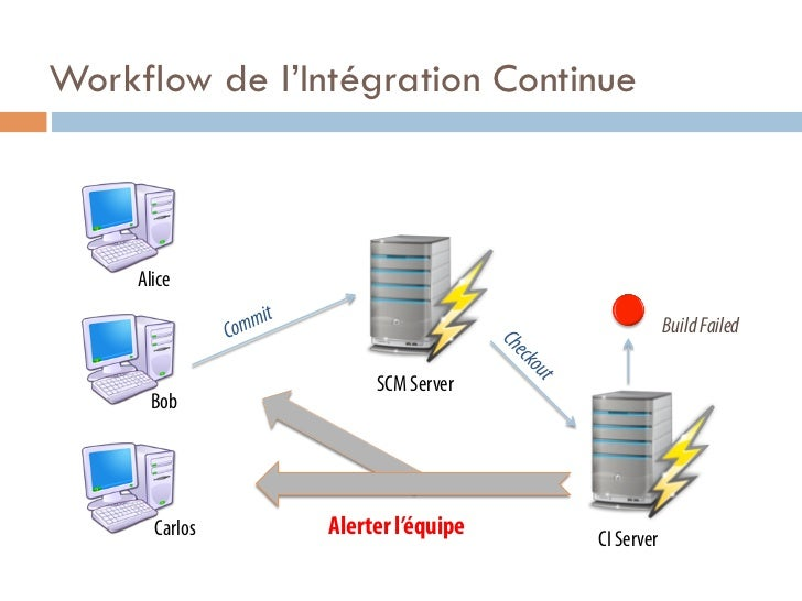 Workflow de l'Intégration Continue     Alice                                               Build Failed                   ...