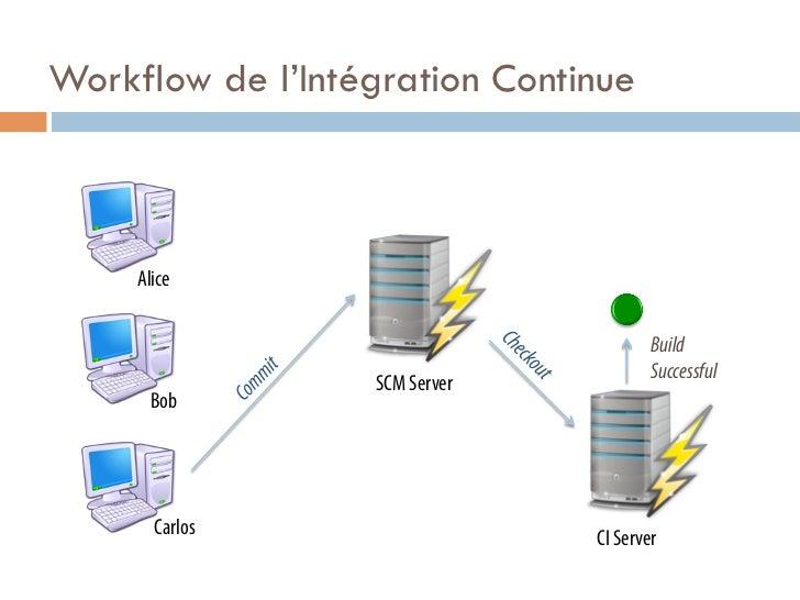 Workflow de l'Intégration Continue     Alice                                       Build                                  ...