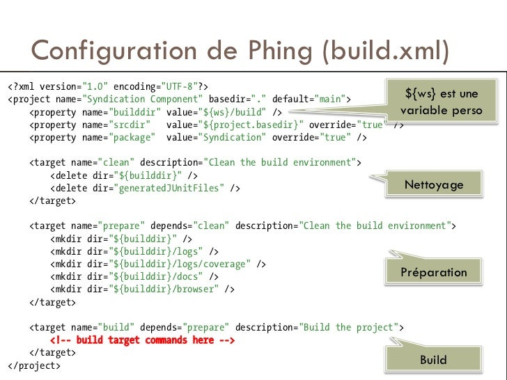 "Configuration de Phing (build.xml)<?xml version=""1.0"" encoding=""UTF-8""?><project name=""Syndication Component"" basedir=""."" ..."