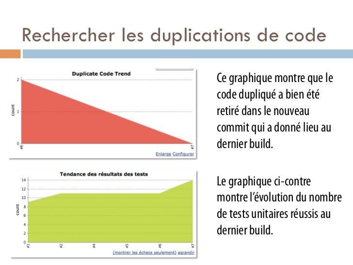 Rechercher les duplications de code                      Ce graphique montre que le                      code dupliqué a b...
