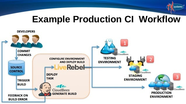 Jenkins and Bhyve: Continuous Integration for FreeBSD by Craig Rodrigues
