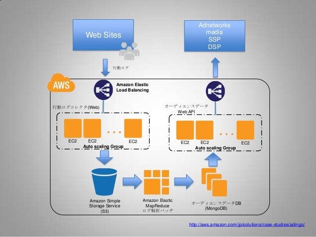 Adnetworks                                                                  media           Web Sites                     ...