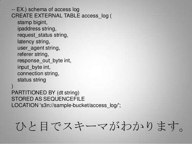 -- EX.) schema of access logCREATE EXTERNAL TABLE access_log (   stamp bigint,   ipaddress string,   request_status string...