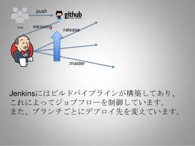 push Team   mirroring                        :release                    ビ                    ル                    ド      ...