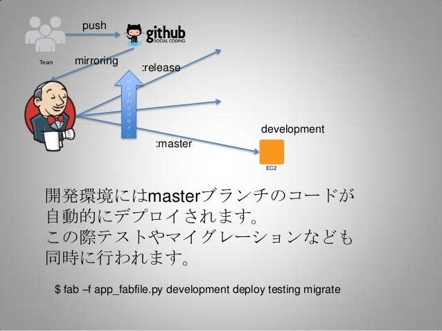 pushTeam       mirroring                           :release                       ビ                       ル               ...
