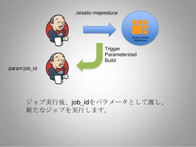 ./elastic-mapreduce                                       Amazon Elastic                                        MapReduce ...