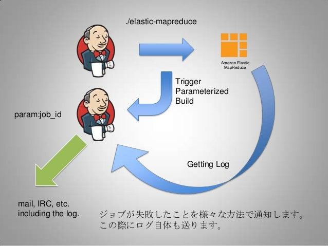 ./elastic-mapreduce                                               Amazon Elastic                                          ...