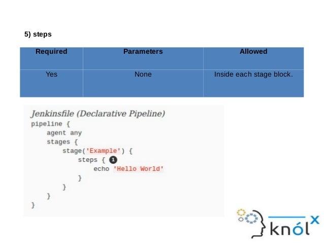 Pipeline based deployments on Jenkins