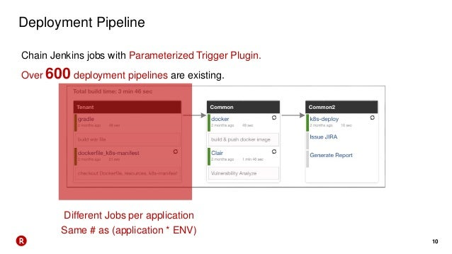 10 Deployment Pipeline Different Jobs per application Same # as (application * ENV) Chain Jenkins jobs with Parameterized ...