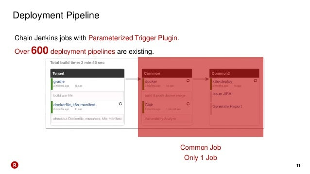 11 Deployment Pipeline Common Job Only 1 Job Chain Jenkins jobs with Parameterized Trigger Plugin. Over 600 deployment pip...