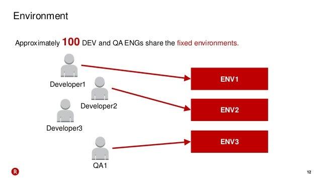 12 Environment Approximately 100 DEV and QA ENGs share the fixed environments. Developer1 ENV1 ENV2 ENV3 Developer2 Develo...