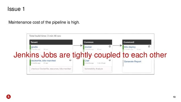 13 Issue 1 Maintenance cost of the pipeline is high. Jenkins Jobs are tightly coupled to each other