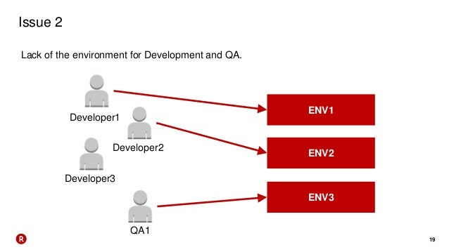 19 Issue 2 Lack of the environment for Development and QA. Developer1 ENV1 ENV2 ENV3 Developer2 Developer3 QA1