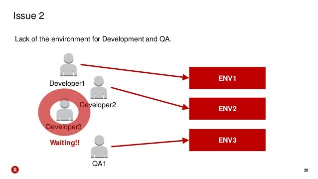 20 Issue 2 Lack of the environment for Development and QA. Developer1 ENV1 ENV2 ENV3 Developer2 Developer3 QA1 Waiting!!