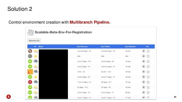 21 Solution 2 Control environment creation with Multibranch Pipeline.