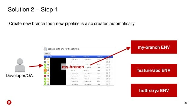 22 Solution 2 – Step 1 Create new branch then new pipeline is also created automatically. Developer/QA my-branch ENV featu...