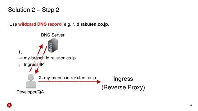23 Solution 2 – Step 2 Use wildcard DNS record, e.g. *.id.rakuten.co.jp. Developer/QA DNS Server Ingress (Reverse Proxy) →...