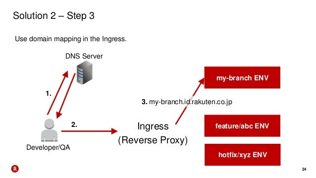 24 Solution 2 – Step 3 Use domain mapping in the Ingress. Developer/QA DNS Server Ingress (Reverse Proxy) my-branch ENV fe...