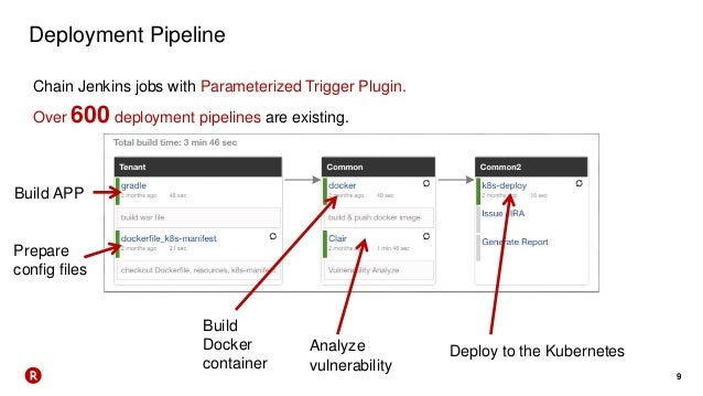 9 Chain Jenkins jobs with Parameterized Trigger Plugin. Over 600 deployment pipelines are existing. Build APP Prepare conf...