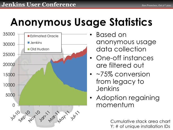 Anonymous Usage Statistics<br />Based on anonymous usage data collection<br />One-off instances are filtered out<br />~75%...