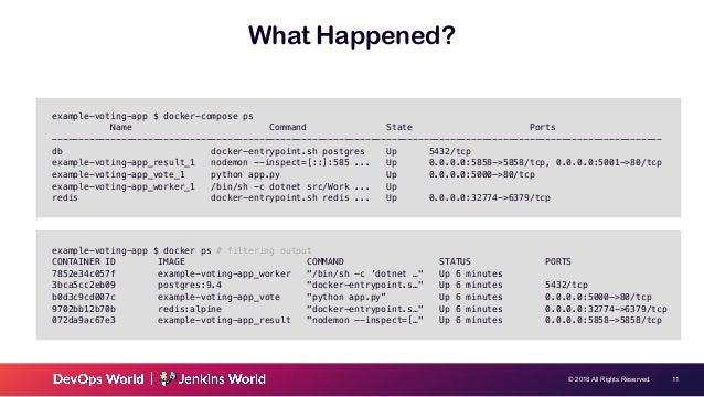 Using Docker For Development