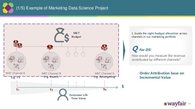 10 (1/5) Example of Marketing Data Science Project MKT Channel A E.g. TV MKT Channel B E.g. Search MKT Channel X E.g. Reta...