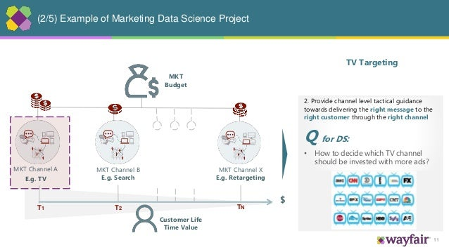 11 (2/5) Example of Marketing Data Science Project MKT Channel A E.g. TV MKT Channel B E.g. Search MKT Channel X E.g. Reta...
