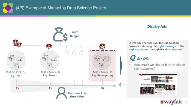 13 (4/5) Example of Marketing Data Science Project MKT Channel A E.g. TV MKT Channel B E.g. Search MKT Channel X E.g. Reta...