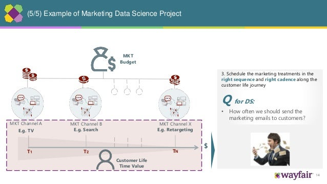 14 (5/5) Example of Marketing Data Science Project MKT Channel A E.g. TV MKT Channel B E.g. Search MKT Channel X E.g. Reta...