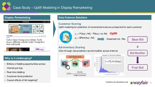 16 Customer Scoring Uplift modeling for prediction of incremental revenue as base bid for each customer 𝒚= Ad-inventory Sc...