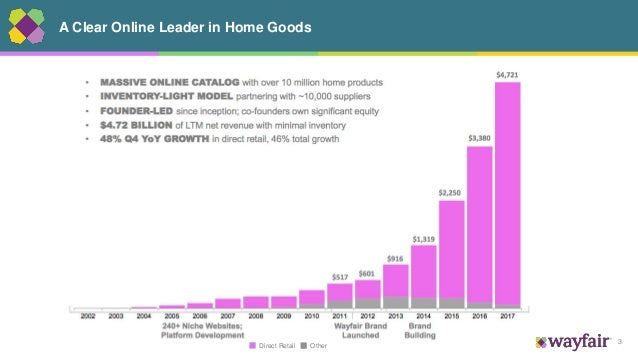 3 A Clear Online Leader in Home Goods OtherDirect Retail