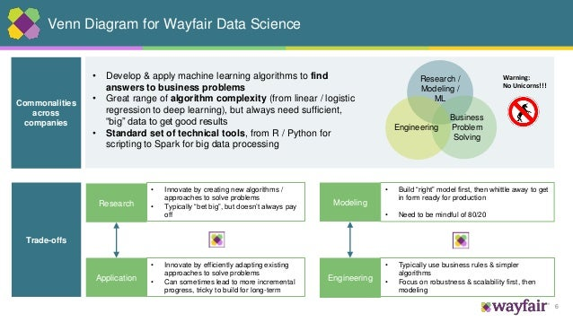 6 Venn Diagram for Wayfair Data Science Commonalities across companies Trade-offs Research Application Engineering • Devel...
