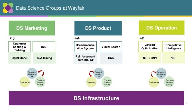 7 Data Science Groups at Wayfair DS Infrastructure DS Operation Catalog Optimization NLP / CNN Competitive Intelligence NL...