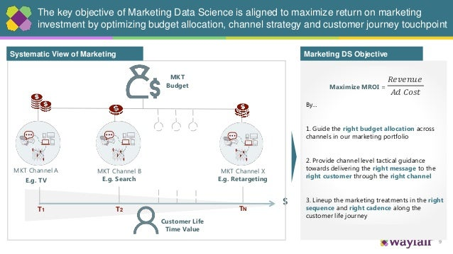 9 The key objective of Marketing Data Science is aligned to maximize return on marketing investment by optimizing budget a...