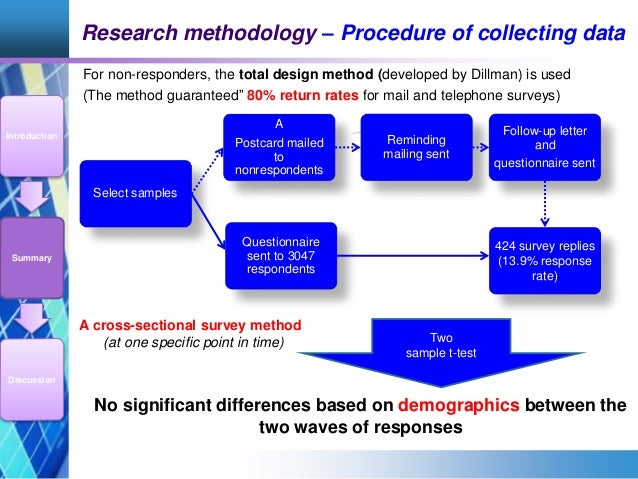 research methodology papers